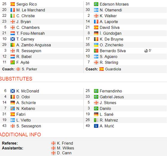 Fulham - Man City 0-2: Silva và Aguero tỏa sáng, Man Xanh chiếm lại ngôi đầu ảnh 2