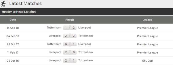 Nhận định Liverpool - Tottenham: Đại chiến ở Anfield ảnh 3