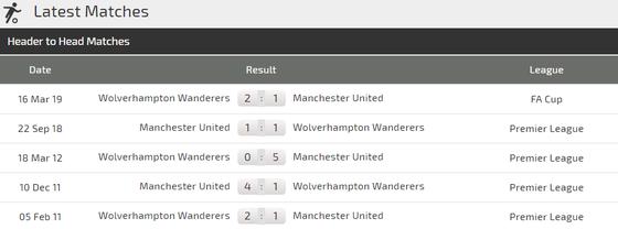 Nhận định Wolves - Man United: Cơ hội phục thù của Solskjaer ảnh 3