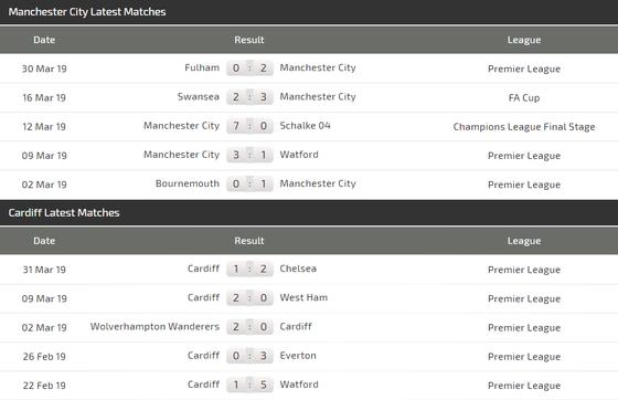 Nhận định Manchester City - Cardiff: Cơ hội săn bàn cho Sterling ảnh 4