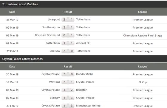 Nhận định Tottenham - Crystal Palace: Trận derby không cân sức ảnh 4