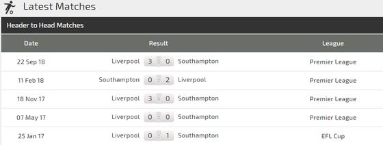 Nhận định Southampton – Liverpool: Tránh voi chẳng xấu mặt nào ảnh 3