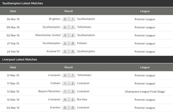 Nhận định Southampton – Liverpool: Tránh voi chẳng xấu mặt nào ảnh 4