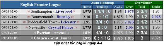 Lịch thi đấu bóng đá Ngoại hạng Anh, ngày 6-4: Liverpool lấy lại ngôi đầu ảnh 5