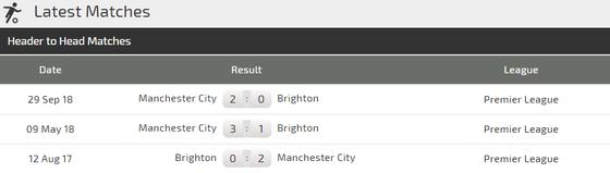 Nhận định Man City – Brighton: Guardiola tung đội hình siêu mạnh ảnh 4