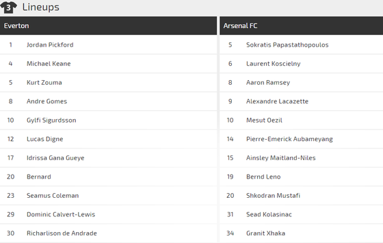 Nhận định Everton - Arsenal :Chia điểm ở Goodison Park ảnh 2