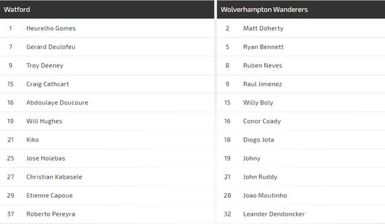 Nhận định Watford - Wolves: Bầy sói phô nanh vuốt ảnh 2