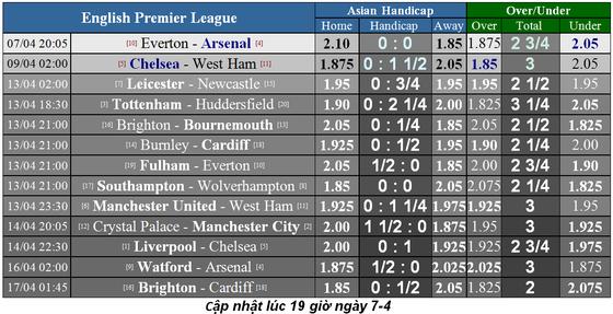 Lịch thi đấu bóng đá Ngoại hạng Anh, ngày 6-4: Liverpool lấy lại ngôi đầu ảnh 2