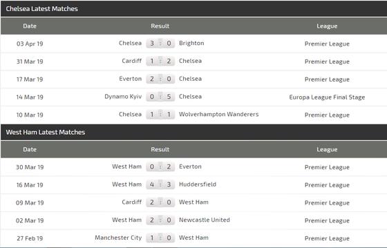 Nhận định Chelsea – West Ham: Hazard lại cặp kè Hudson -Odoi ảnh 5