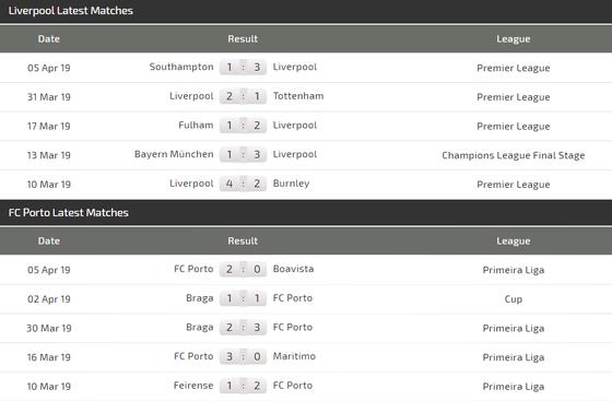 Nhận định Liverpool - Porto: Đến lúc Salah bùng nổ (Mới cập nhật) ảnh 4