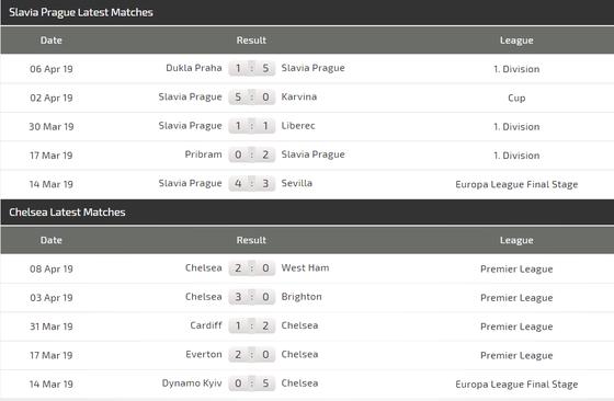 Nhận định Slavia Prague - Chelsea: Willian thế chỗ Hazard ảnh 3