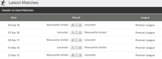 Nhận định Leicester City - Newcastle: Động lực của Bầy cáo ảnh 4