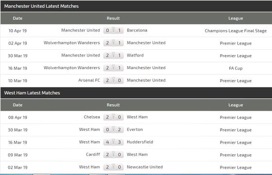 Nhận định Man United – West Ham: Solskjaer quyết rửa mối hận lượt đi ảnh 4