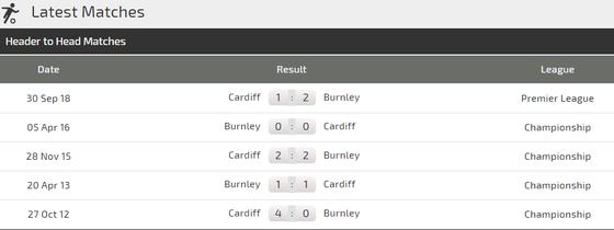 """Nhận định Burnley – Cardiff City: Trận """"chung kết"""" trụ hạng ảnh 3"""