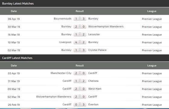 """Nhận định Burnley – Cardiff City: Trận """"chung kết"""" trụ hạng ảnh 4"""