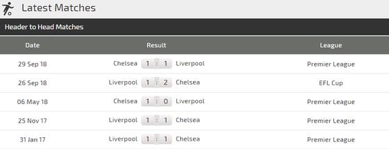 Nhận định Liverpool – Chelsea: Sinh tử chiến ở Anfield ảnh 3
