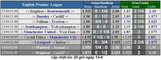 Lịch thi đấu bóng đá Ngoại hạng Anh, vòng 34, Liverpool đại chiến Chelsea ảnh 4