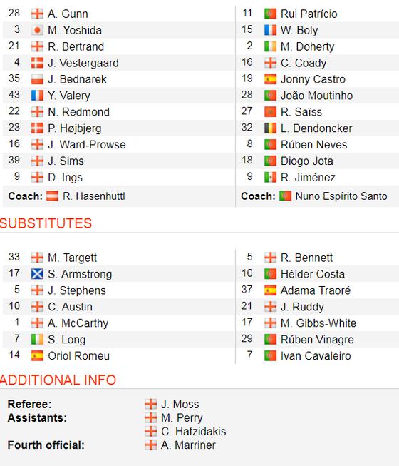 TRỰC TIẾP Southampton - Wolves: Gồng mình trụ hạng ảnh 2