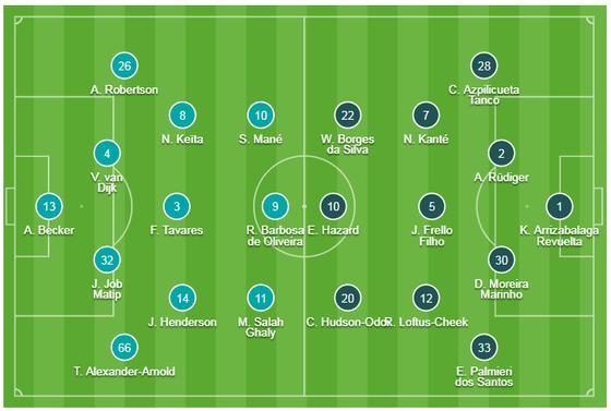 TRỰC TIẾP Liverpool - Chelsea: Đại chiến ở Anfield ảnh 1