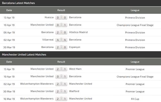 Nhận định Barcelona - Man United: Phép màu nào cho Quỷ đỏ ảnh 4