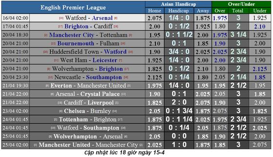 Lịch thi đấu bóng đá Ngoại hạng Anh, vòng 34, Liverpool đại chiến Chelsea ảnh 2