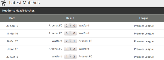 Nhận định Watford - Arsenal: Quyết tâm của Pháo thủ ảnh 3