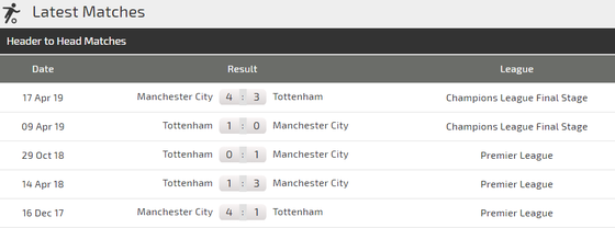 Nhận định Man City – Tottenham: Rửa mối hận Champions League ảnh 4
