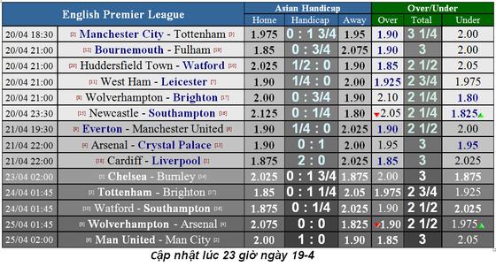 Lịch thi đấu bóng đá Ngoại hạng Anh ngày 20-4, Man City quyết thắng Tottenham ảnh 4