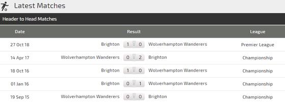Nhận định Wolves – Brighton: Bầy sói lại nhường điểm? ảnh 3