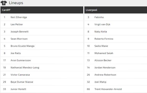 Nhận định Cardiff City - Liverpool: Đến lúc Salah ghi dấu ấn ảnh 3