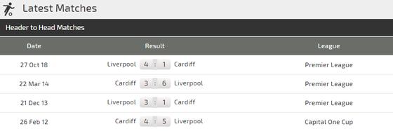 Nhận định Cardiff City - Liverpool: Đến lúc Salah ghi dấu ấn ảnh 4