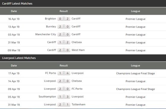 Nhận định Cardiff City - Liverpool: Đến lúc Salah ghi dấu ấn ảnh 5