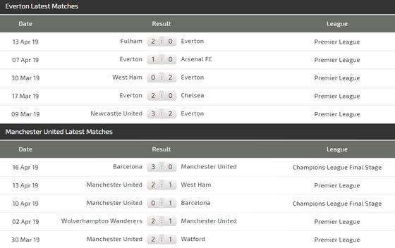 Nhận định Everton - Man United: Quyết chiến ở Goodison Park  ảnh 5