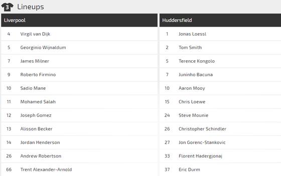 Nhận định Liverpool - Hufddersfield: Mo Salah săn bàn đua giải Vua phá lưới ảnh 2