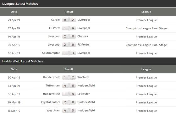 Nhận định Liverpool - Hufddersfield: Mo Salah săn bàn đua giải Vua phá lưới ảnh 4