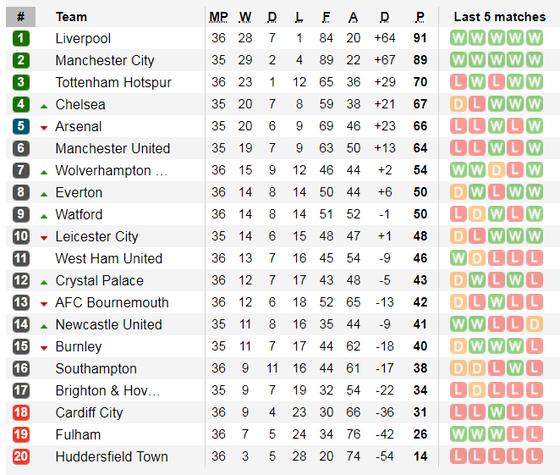 Nhận định Leicester - Arsenal: Cạnh bạc tất tay của Pháo thủ ảnh 6
