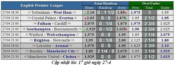 Lịch thi đấu bóng đá Ngoại hạng Anh, vòng 36, Man United đụng độ Chelsea ảnh 1