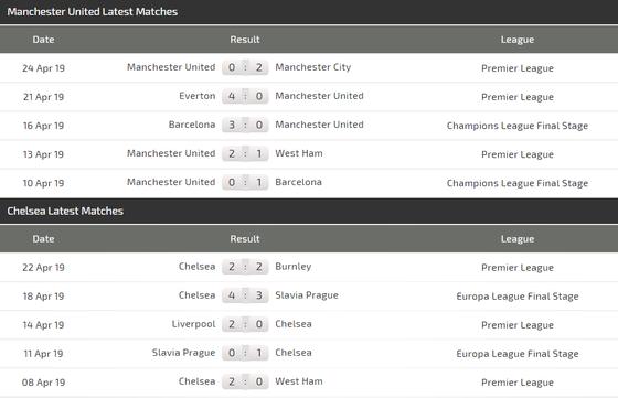 Nhận định Man United - Chelsea: Cơ hội cuối cùng cùa Solskjaer ảnh 5