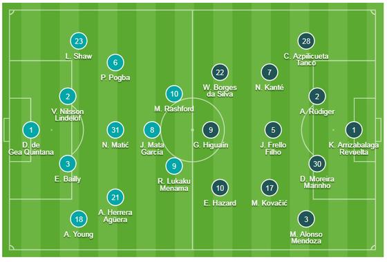 TRỰC TIẾP Man United - Chelsea: Trận sống mái ở Old Trafford ảnh 1