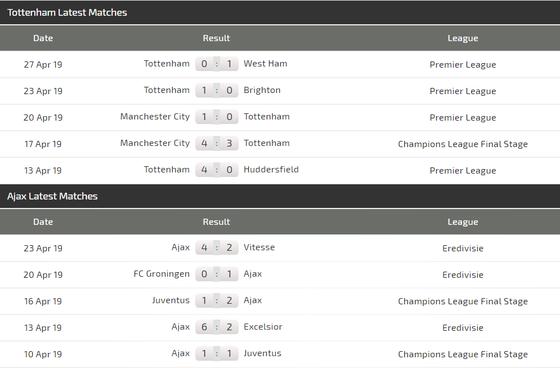 Nhận định Tottenham - Ajax: Trò chơi cân não của Pochettino ảnh 3