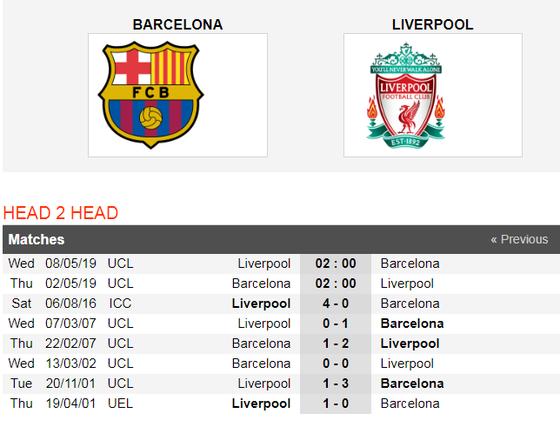 Nhận định Barcelona - Liverpool: Leo Messi đối đầu Van Dijk  ảnh 2