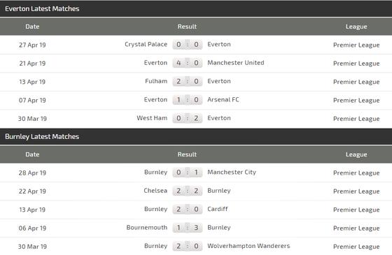 Nhận định Everton - Burnley: Pháo hoa ở Goodison Park ảnh 4