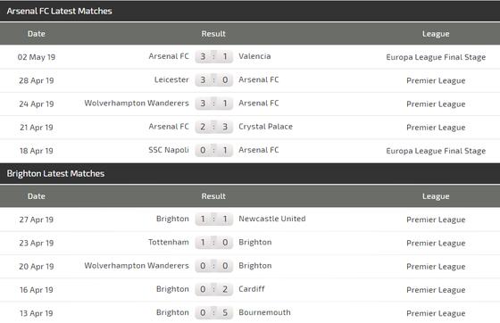 Nhận định Arsenal - Brighton: Lacazette và cơn mưa bàn thắng ở Emirates ảnh 5