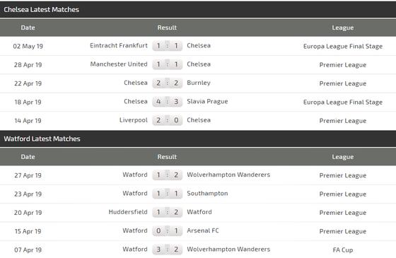 Nhận định Chelsea - Watford: Eden Hazard thắp sáng Stamford Bridge ảnh 6