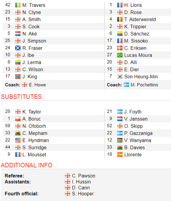 TRỰC TIẾP Bournemouth - Tottenham: Đội khách quyết thắng ảnh 2