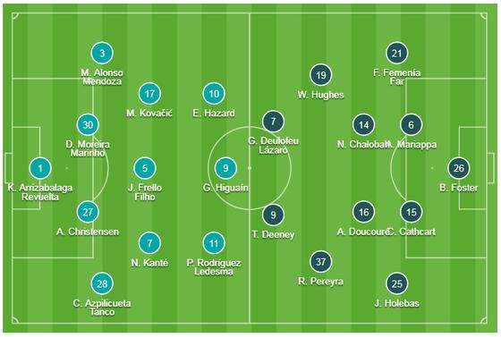 TRỰC TIẾP Chelsea - Watford: Quyền lực The Blues ảnh 1
