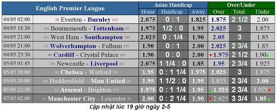 Lịch thi đấu bóng đá Ngoại hạng Anh, vòng 37: Man City quyết lấy lại ngôi đầu ảnh 4