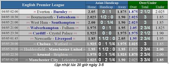 Lịch thi đấu bóng đá Ngoại hạng Anh, vòng 37: Man City quyết lấy lại ngôi đầu ảnh 3