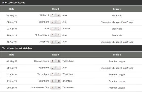 Nhận định Ajax - Tottenham: Chớ coi thường Gà trống London ảnh 4