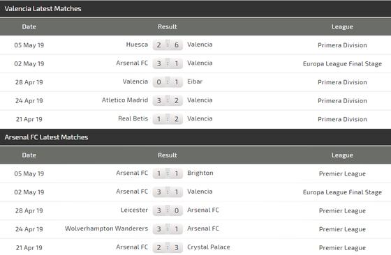 Nhận định Valencia - Arsenal: Aubameyang và điệp vụ săn bàn ở Mestala ảnh 3